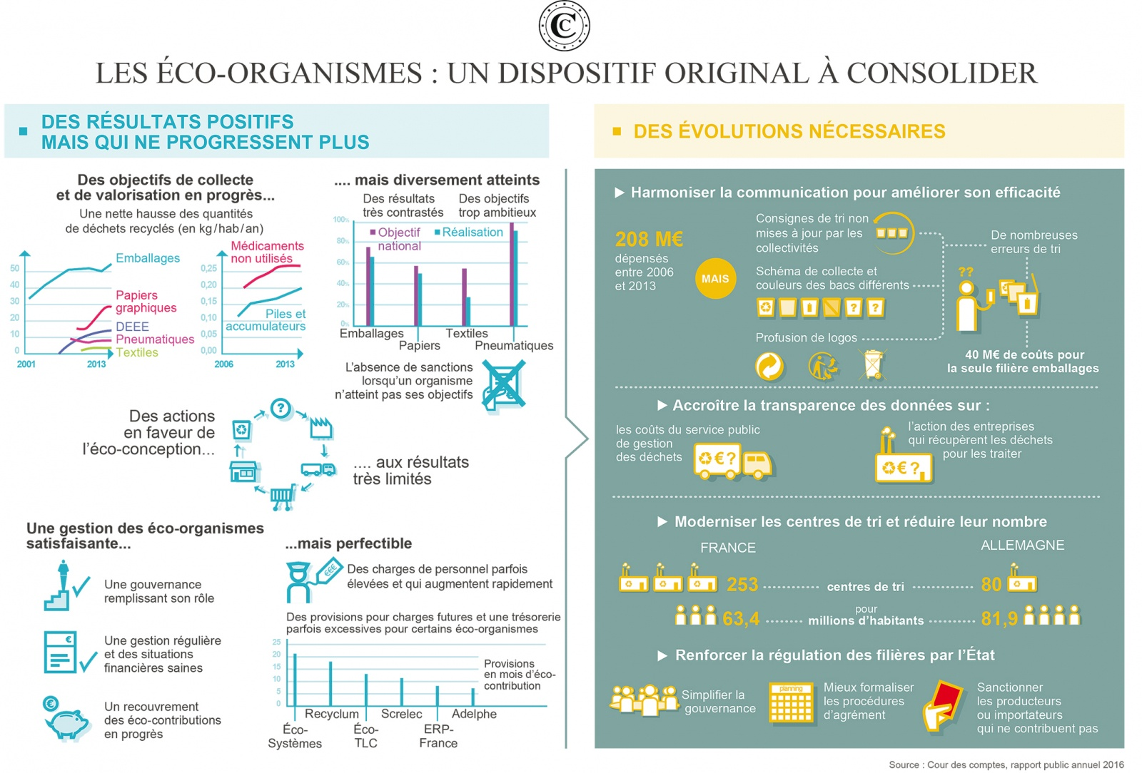 Infographie eco organismes rpa2016