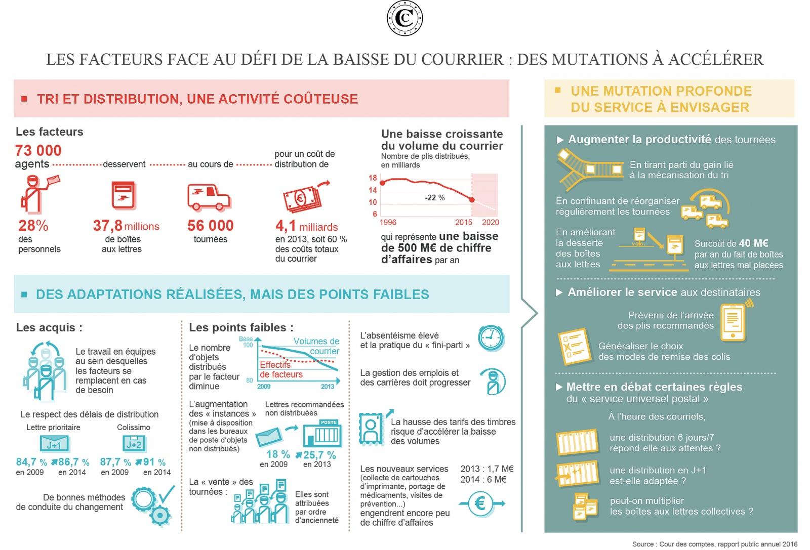 Infographie facteurs rpa2016