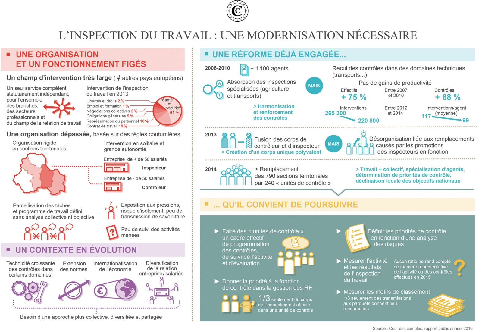 Infographie inspection travail rpa2016