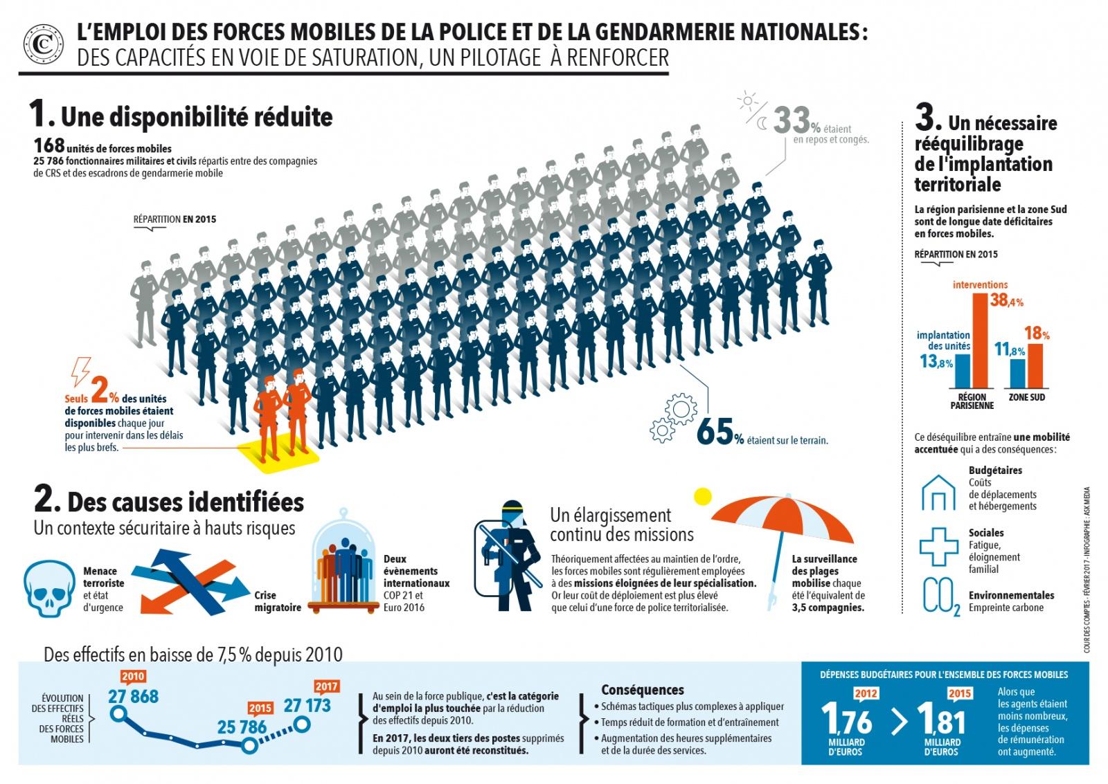 Infographie forces mobiles rpa2017 dircom