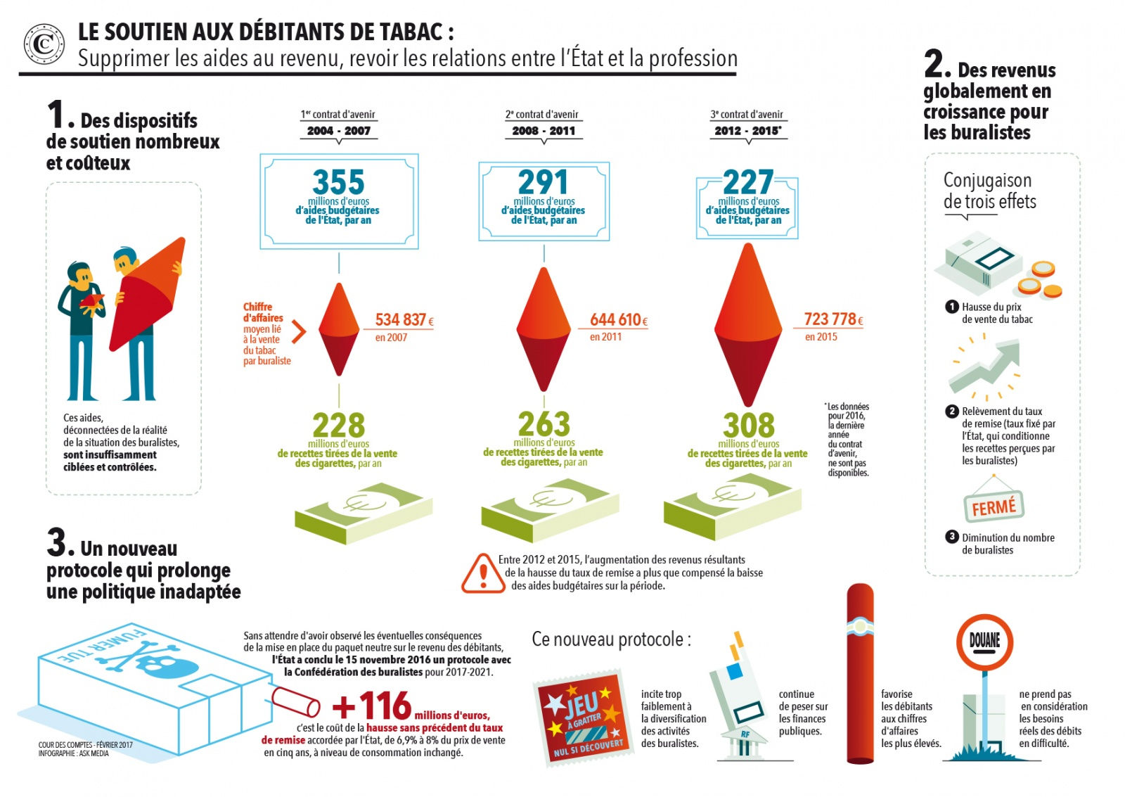 Infographie tabac rpa2017 dircom