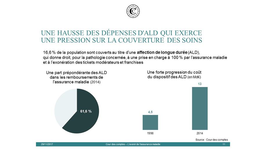 L avenir de l assurance maladie   Cour des comptes fcf3d16f0b86