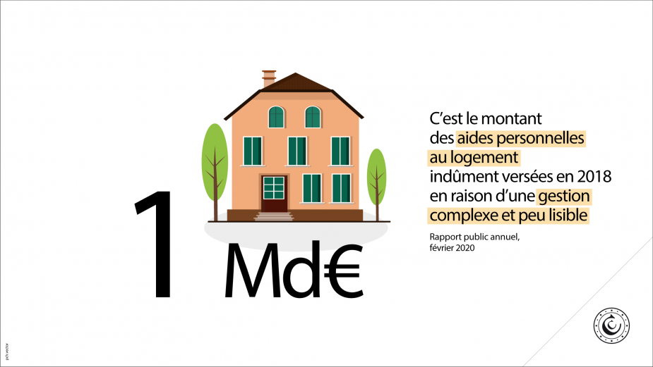 1 milliard d'euros : c'est le montant des aides personnelles au logement indûment versées en 2018 en raison d'une gestion complexe et peu lisible