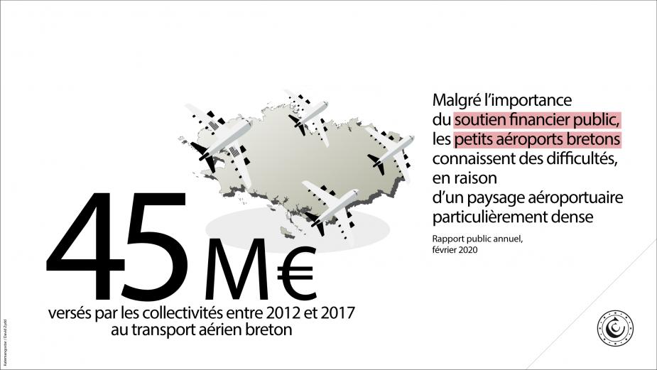 45 millions d'euros versés par les collectivités entre 2012 et 2017 au transport aérien breton. Malgré l'importance du soutien financier public, les petits aéroports bretons connaissent des difficultés, en raison d'un paysage aéroportuaire particulièrement dense