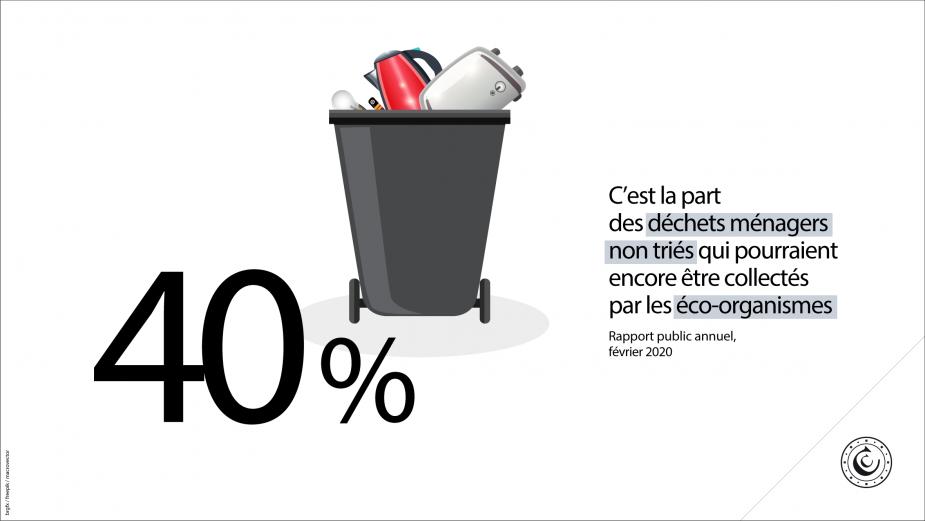 40% : c'est la part des déchets ménagers non triés qui pourraient encore être collectés par les éco-organismes