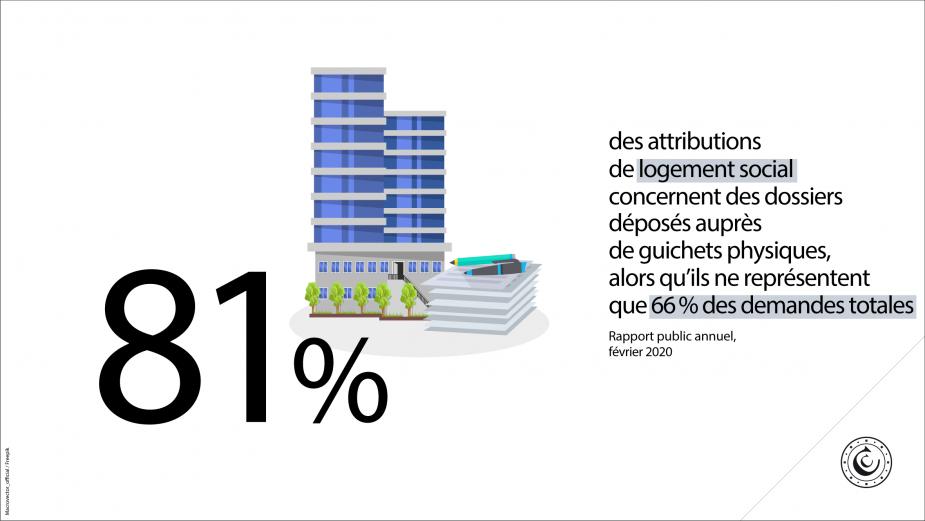 81% des attributions de logement social concernent des dossiers déposés auprès de guichets physiques, alors qu'ils ne représentent que 66% des demandes totales