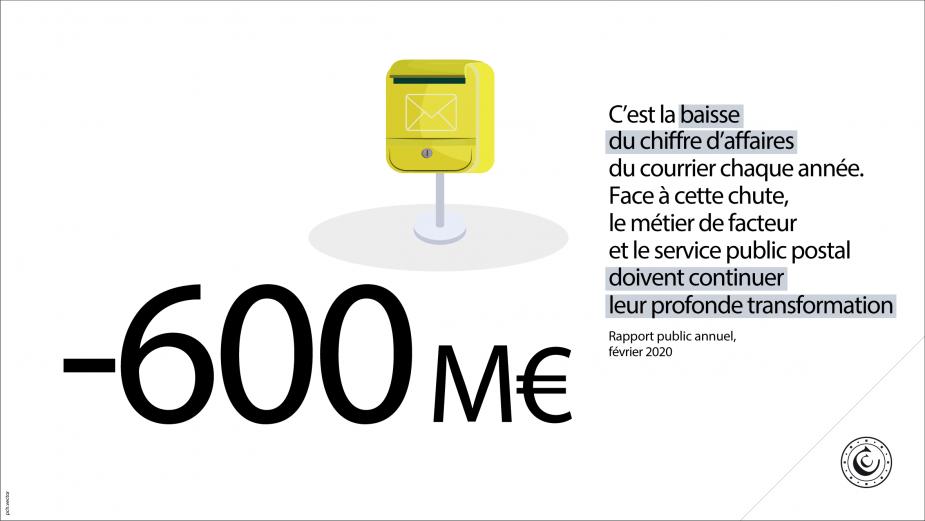 -600 millions d'euros : c'est la baisse du chiffre d'affaires du courrier chaque année. Face à cette chute, le métier de facteur et le service public postal doivent continuer leur profonde transformation