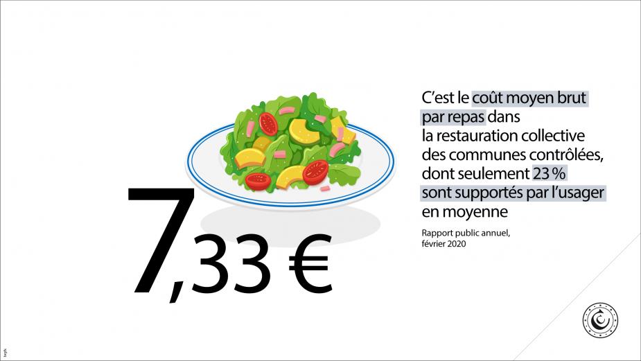 7,33 euros : c'est le coût moyen brut par repas dans la restauration collective des communes contrôlées, dont seulement 23% sont supportés par l'usager en moyenne