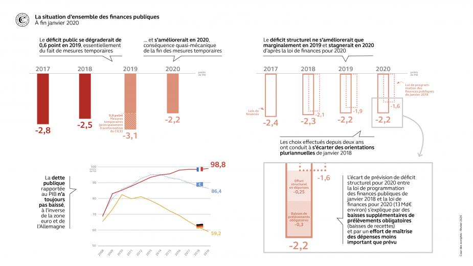 Le déficit public se dégraderait de 0,6 point en 2019, essentiellement du fait de mesures temporaires et s'améliorerait en 2020, conséquence quasi-mécanique de la fin des mesures temporaires. La dette publique rapportée au PIB n'a toujours pas baissé, à l'inverse de la zone euro et de l'Allemagne. Le déficit structurel ne s'améliorerait que marginalement en 2019 et stagnerait en 2020 d'après la loi de finances pour 2020. Les choix effectués depuis deux ans ont conduit à s'écarter des orientations pluriannue