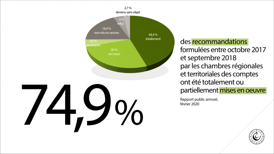74,9% des recommandations formulées entre octobre 2017 et septembre 2018 par les chambres régionales et territoriales des comptes ont été totalement ou partiellement mises en œuvre