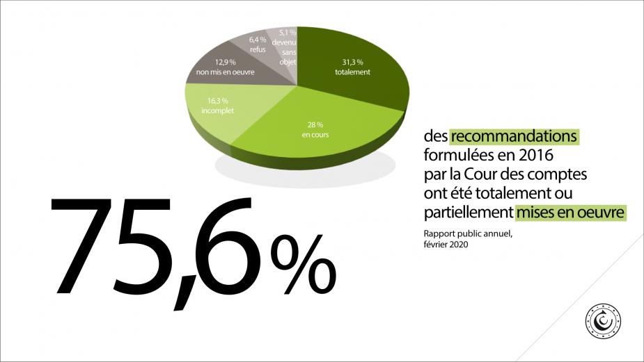 75,6% des recommandations formulées en 2016 par la Cour des comptes ont été totalement ou partiellement mises en œuvre