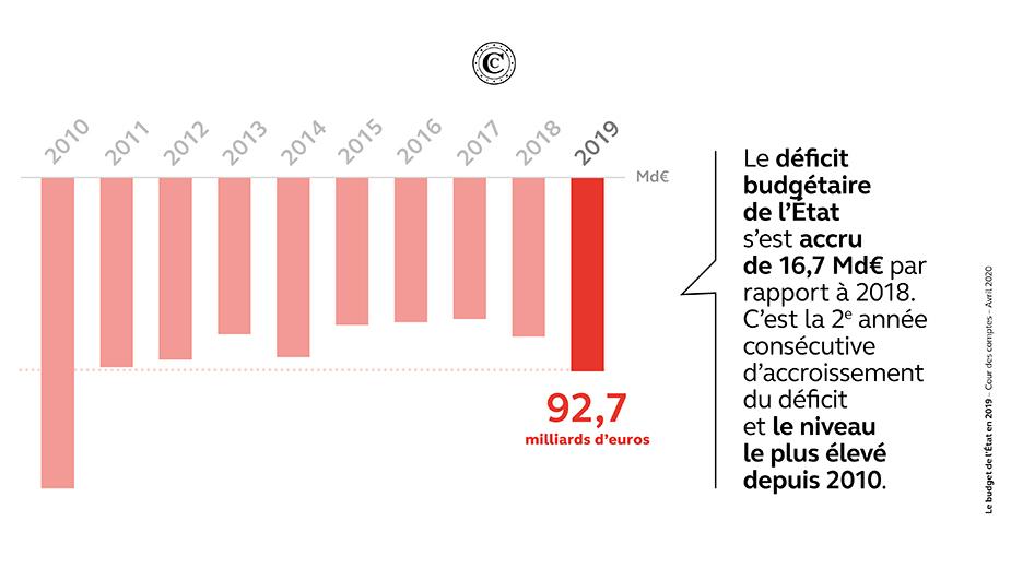 Le budget de l'État en 2019 - graphique1