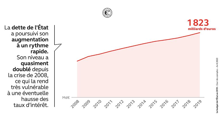 Le budget de l'État en 2019 - graphique 2