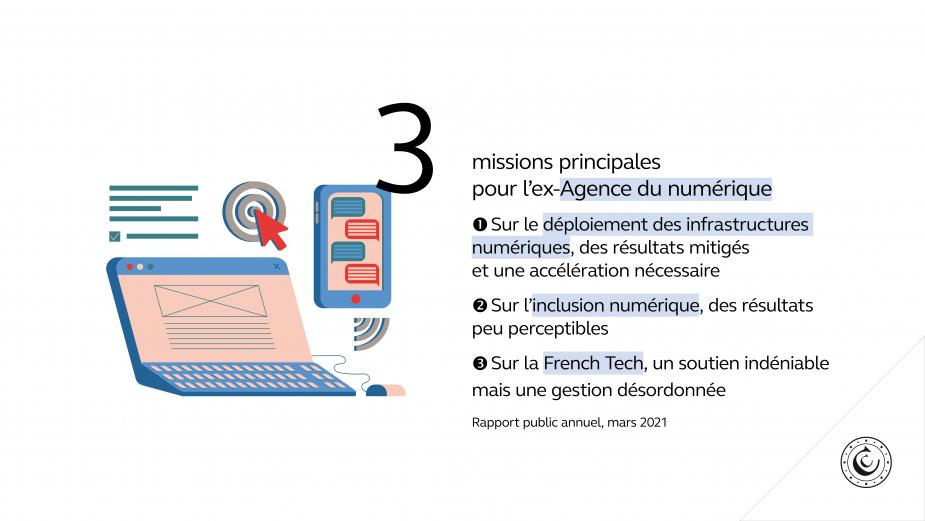 3 missions principales pour l'ex-Agence du numérique 1. Sur le déploiement des infrastructures numériques, des résultats mitigés et une accélération nécessaire 2. Sur l'inclusion numérique, des résultats peu perceptibles 3. Sur la French Tech, un soutien indéniable mais une gestion désordonnée