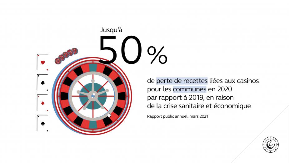Jusqu'à 50% de perte de recettes liées aux casinos pour les communes en 2020 par rapport à 2019, en raison de la crise sanitaire et économique