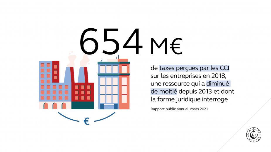 654 M€ de taxes perçues par les CCI sur les entreprises en 2018, une ressource qui a diminué de moitié depuis 2013 et dont la forme juridique interroge