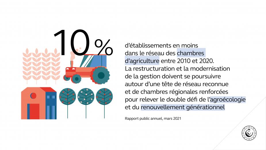 10 % d'établissements en moins dans le réseau des chambres d'agriculture entre 2010 et 2020. La restructuration et la modernisation de la gestion doivent se poursuivre autour d'une tête de réseau reconnue et de chambres régionales renforcées pour relever le double défi de l'agroécologie et du renouvellement générationnel