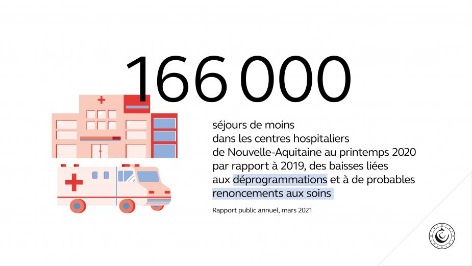 166 000 séjours de moins dans les centres hospitaliers de Nouvelle-Aquitaine au printemps 2020 par rapport à 2019, des baisses liées aux déprogrammations et à de probables renoncements aux soins