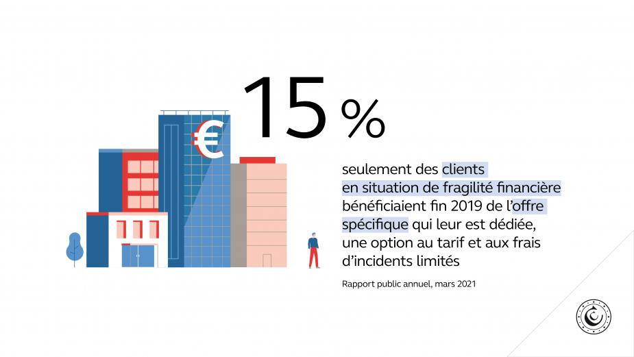 15 % seulement des clients en situation de fragilité financière bénéficiaient fin 2019 de l'offre spécifique qui leur est dédiée, une option au tarif et aux frais d'incidents limités