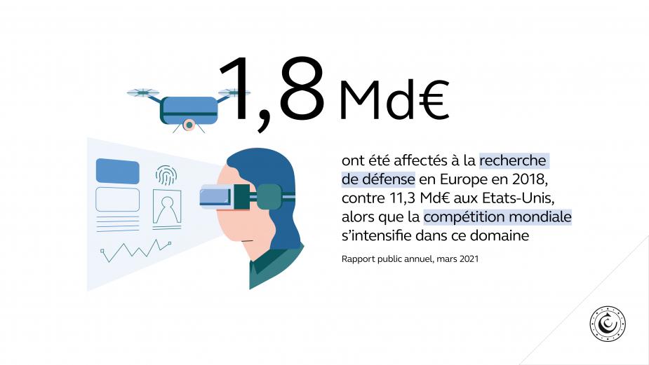 1,8 Md€ ont été affectés à la recherche de défense en Europe en 2018, contre 11,3 Md€ aux Etats-Unis, alors que la compétition mondiale s'intensifie dans ce domaine