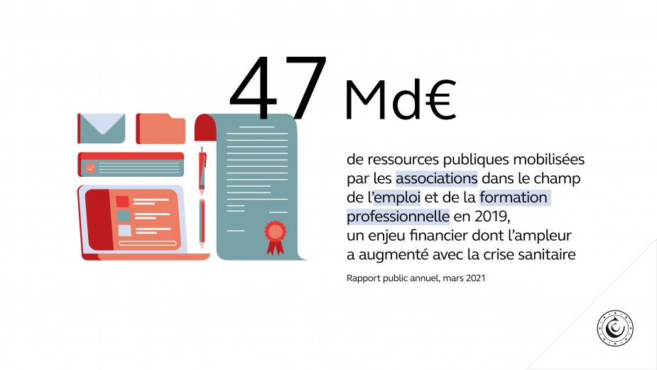 47 Md€ de ressources publiques mobilisées par les associations dans le champ de l'emploi et de la formation professionnelle en 2019, un enjeu financier dont l'ampleur a augmenté avec la crise sanitaire