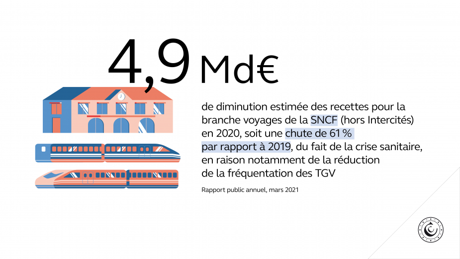 4,9 Md€ de diminution estimée des recettes pour la branche voyages de la SNCF (hors Intercités) en 2020, soit une chute de 61 % par rapport à 2019, du fait de la crise sanitaire, en raison notamment de la réduction de la fréquentation des TGV