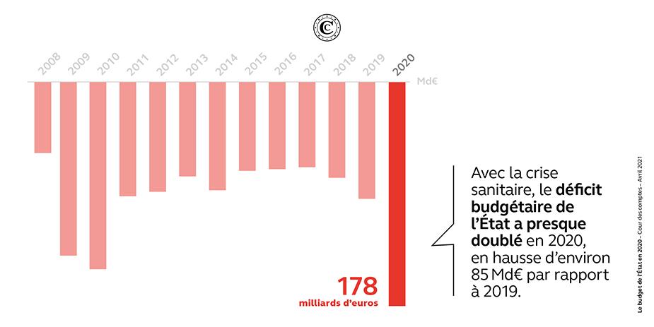 Solde budgétaire de l'État 2008-2020 (Md€)