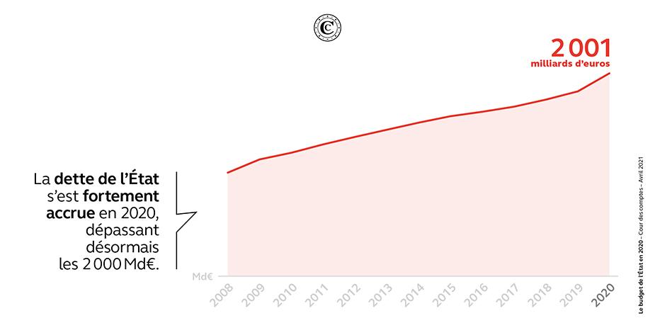 Dette de l'État 2008-2020 (Md€)