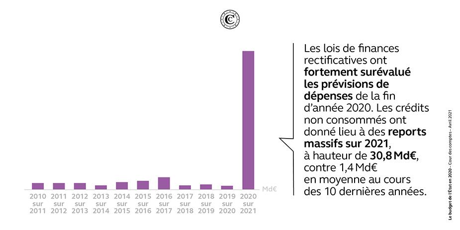 Montants de crédits reportés sur le budget général (Md€)