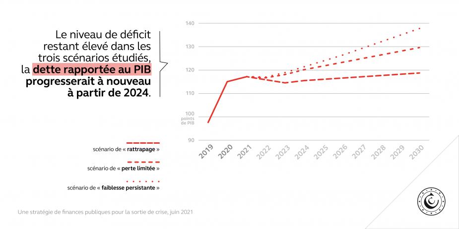 Le niveau de déficit restant élevé dans les trois scénarios étudiés, la dette rapportée au PIB progresserait à nouveau à partir de 2024.
