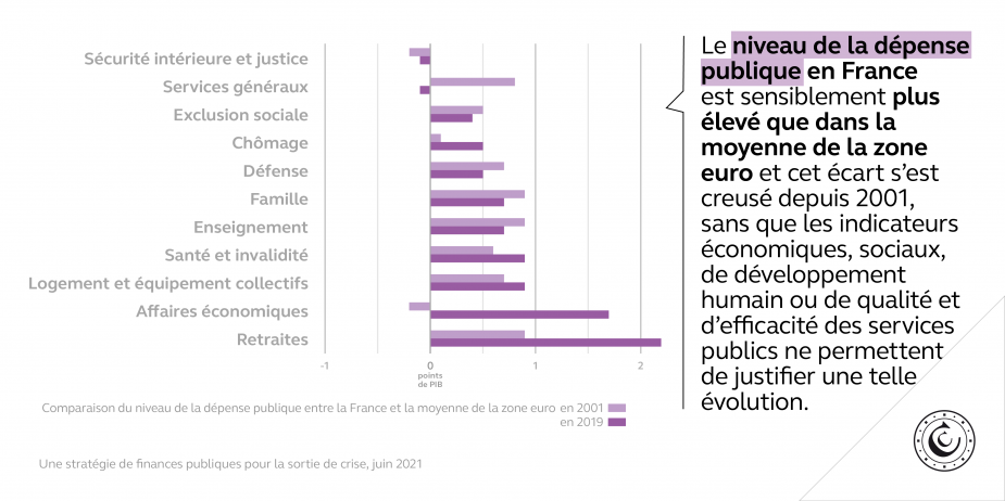 Le niveau de la dépense publique en France est sensiblement plus élevé que dans la moyenne de la zone euro et cet écart s'est creusé depuis 2001, sans que les indicateurs économiques, sociaux, de développement humain ou de qualité et d'efficacité des services publics ne permettent de justifier une telle évolution.